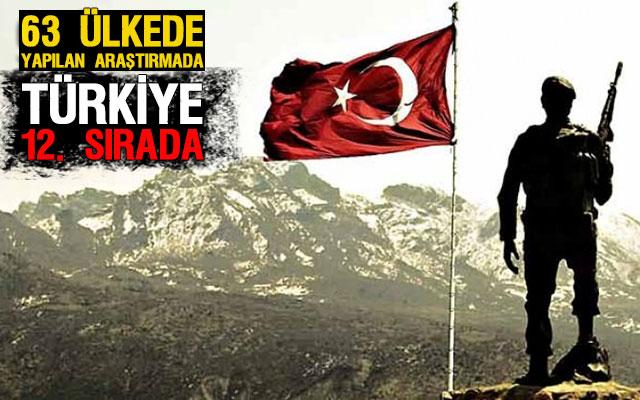 Türkiye'de 'Ülkem için savaşırım' diyenlerin oranını biliyormusunuz