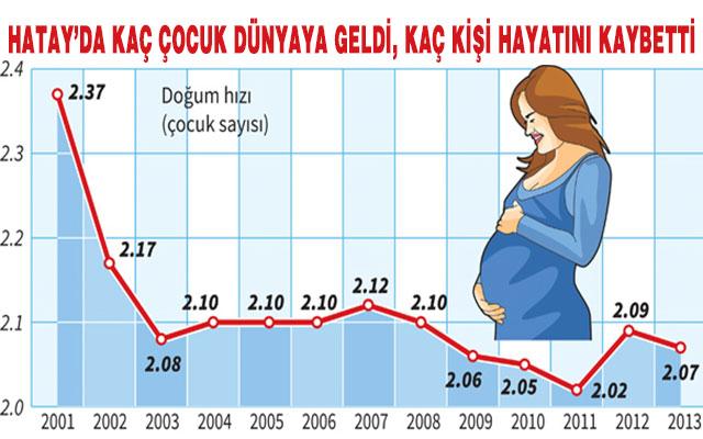 Hatay'da 6 ayda 15 Bin çocuk dünyaya geldi