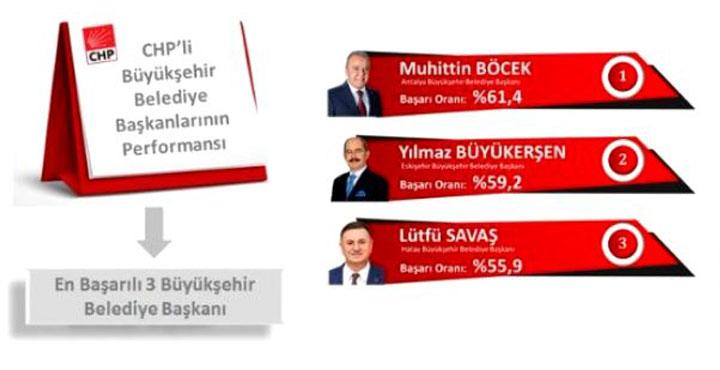 CHP'li Başarılı Belediye Başkanları sıralaması belirlendi